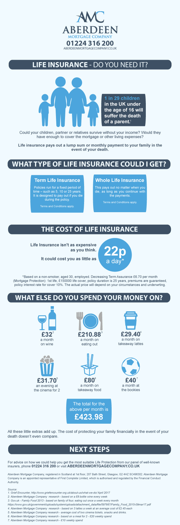 Life Insurance - Do You Need It? | Aberdeen Mortgage Company